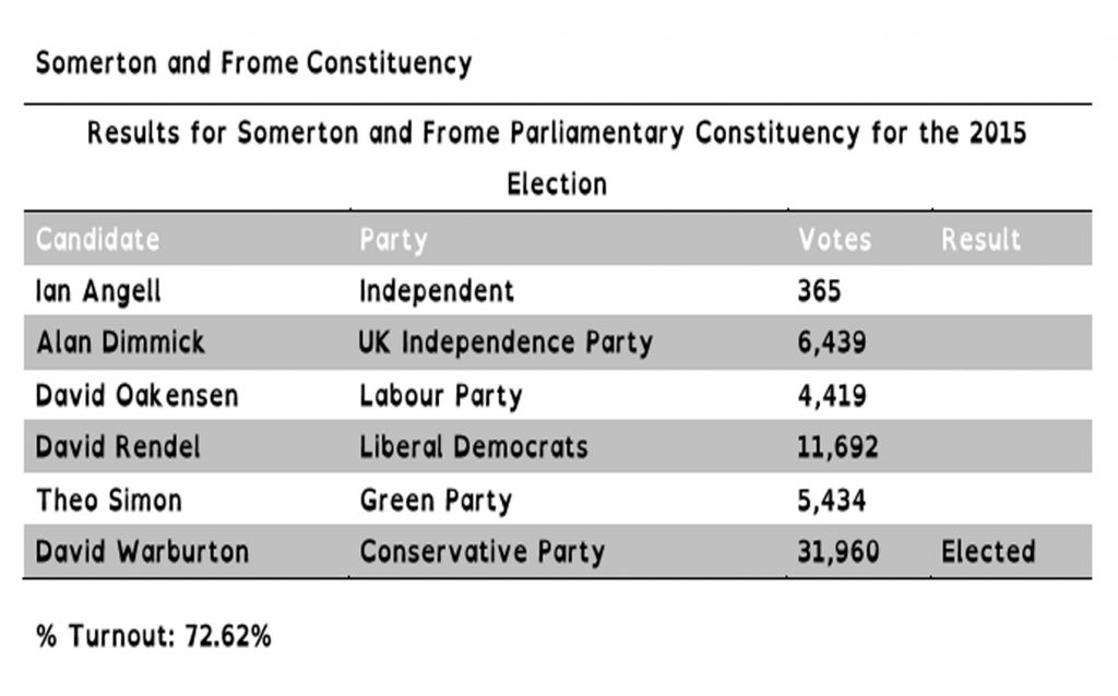 Somerton and Frome Constituency result for web