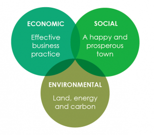Economic, social and environmental business benefits link together