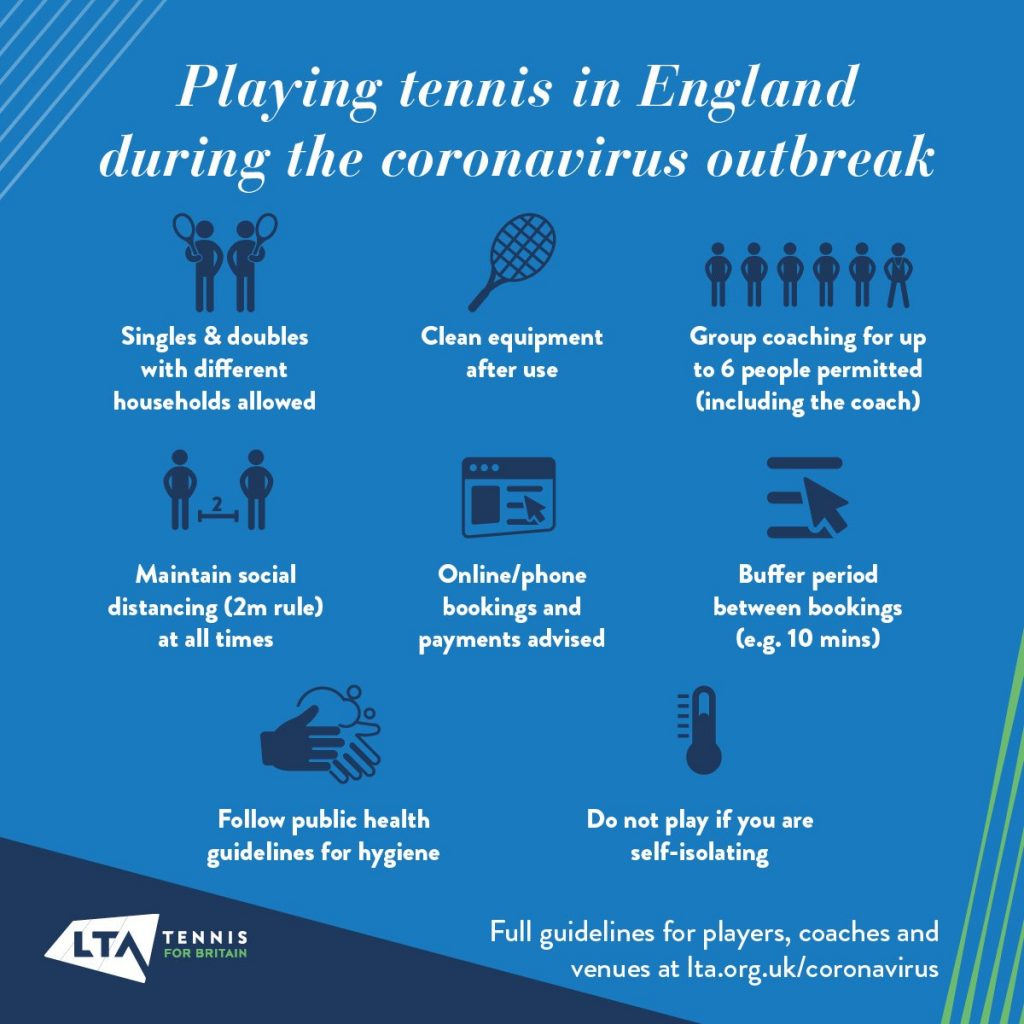 LTA guidelines for playing tennis, also available on their website