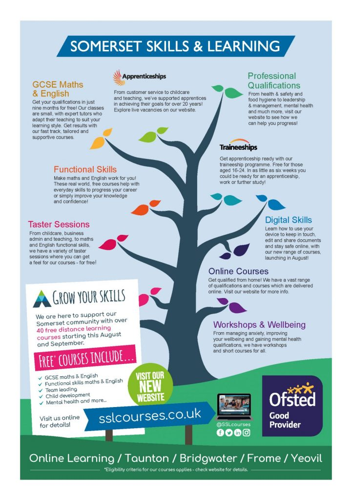 Somerset Skills and Learning 'tree'