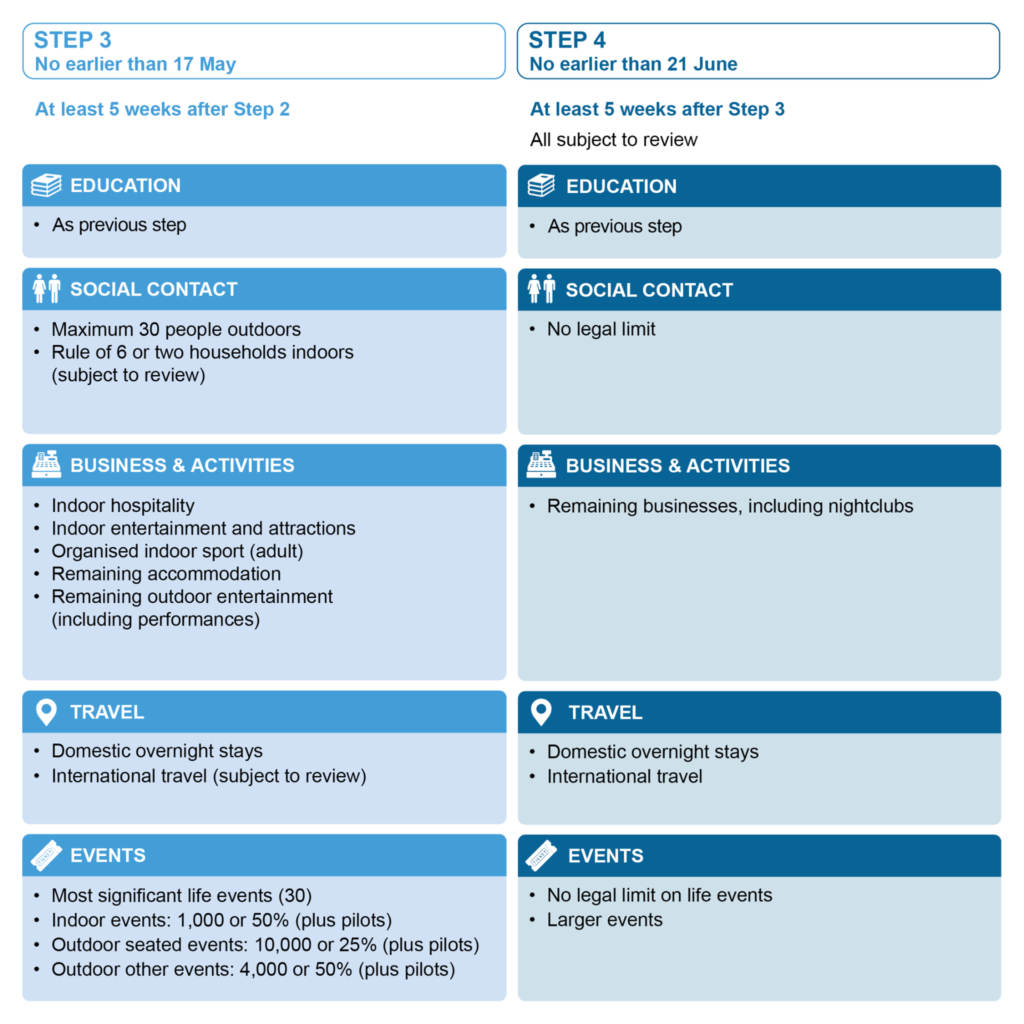 Image of details of Step 3 & 4 of Covid-19 Roadmap